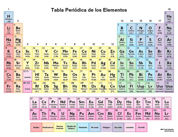 Cuatro nuevos elementos se aaden a la tabla peridica de mendelyev enlace permanente de imagen incrustada urtaz Choice Image